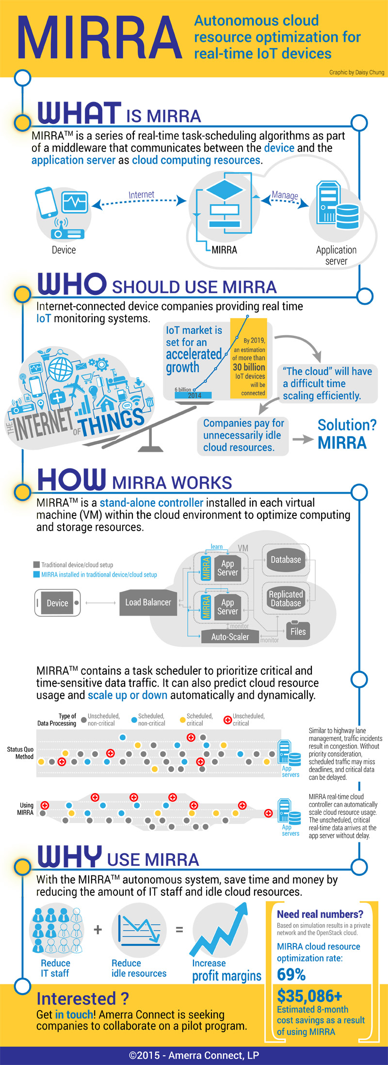 MIRRA - Cloud Resource Optimization Infographic