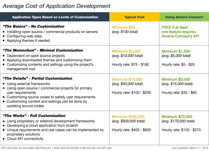 Web Application Costs Using Amerra Connect