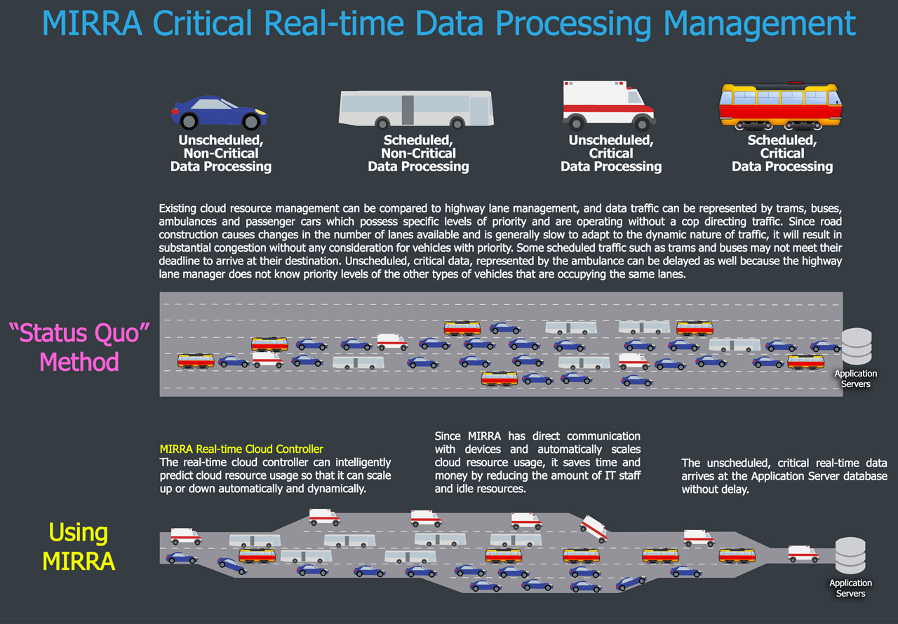MIRRA Critical Real Time Data Processing Management