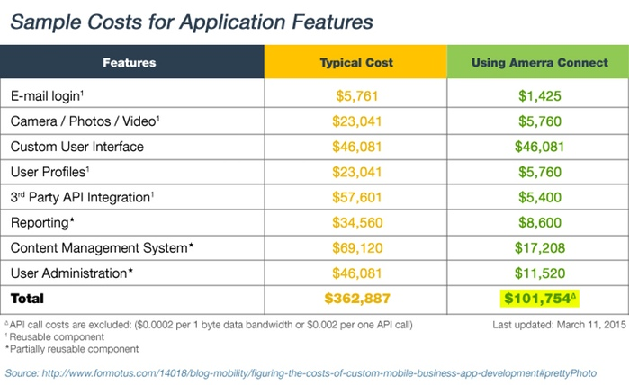 Web Application Feature Costs